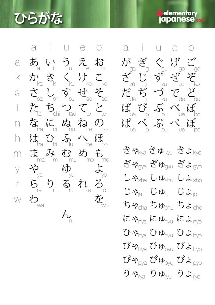 Anese Hiragana Chart